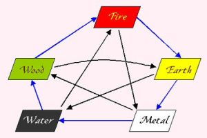 elements[1]